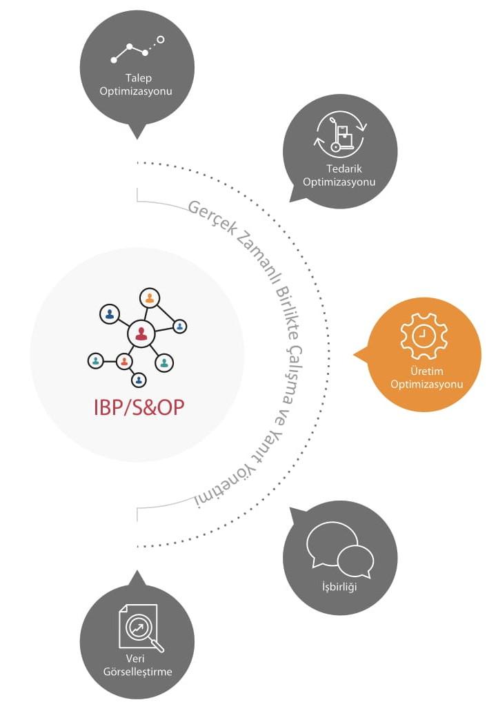 DX-APS İleri Planlama ve Çizelgeleme Suntek