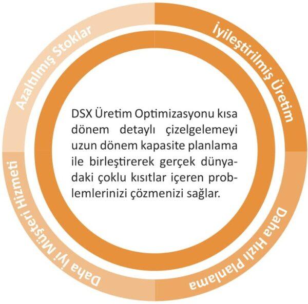 DX-APS İleri Planlama ve Çizelgeleme-2 suntek